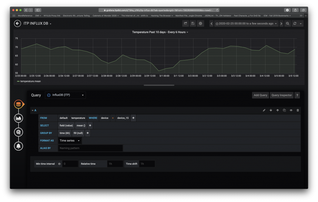 Screen Shot of Grafana - Measuring Temperature over 10 days every 6 hours.