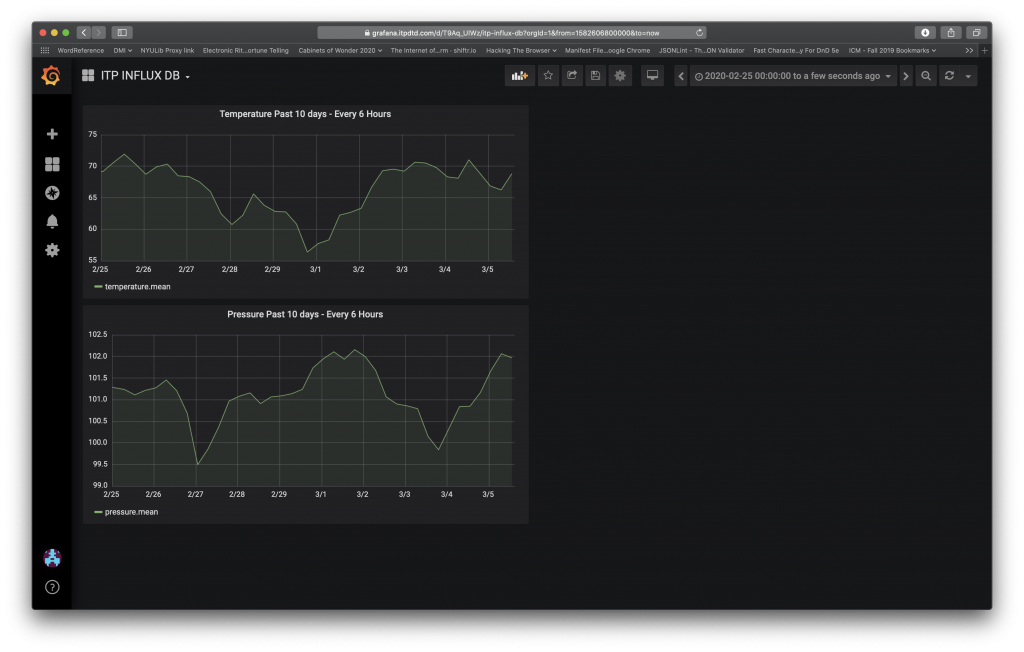 Screen Shot of Grafana - Measuring Temperature and Pressure over 10 days every 6 hours on separate graphs.