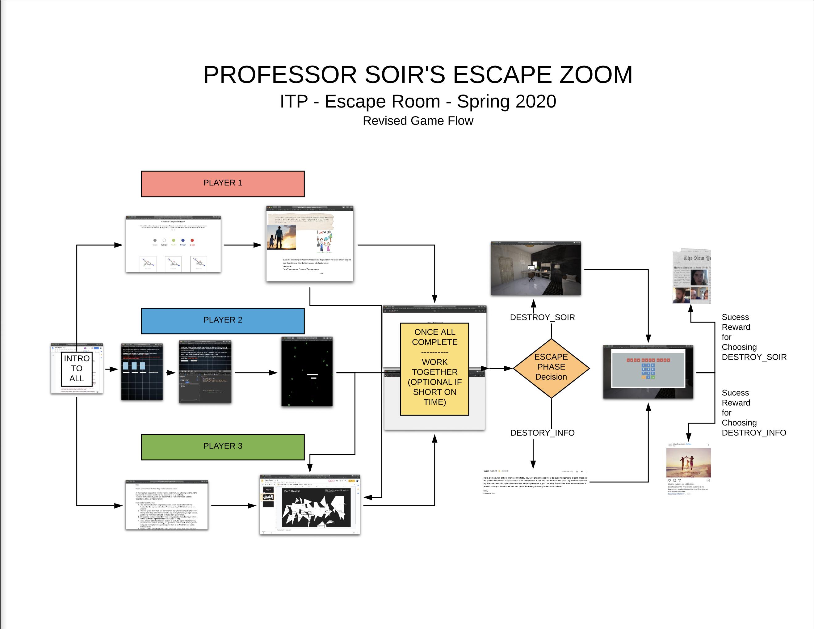 Professor Soir's Escape Zoom REVISED Game Flow