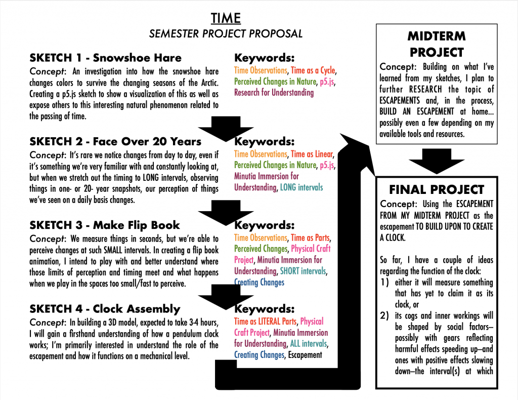 Here is my Semester Projects Pathway Proposal for Time. Fortunately, I had time to go back and type up my notes into something you might be able to read.