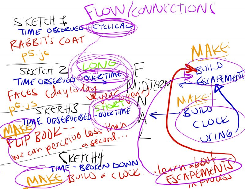 This a sketch of my attempt to scaffold a flow connecting all my sketches and projects throughout the semester.